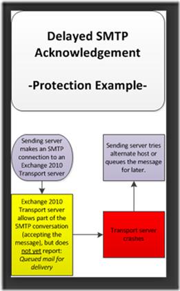 Protection Example